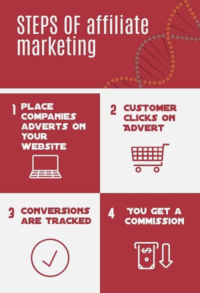 What is a Way to Make Money Online infographic