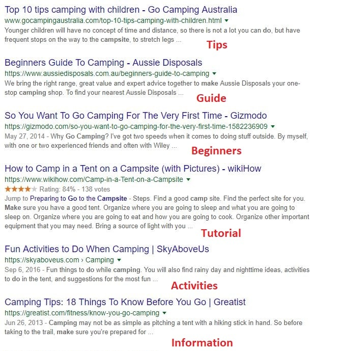 Are Keywords Important for SEO camping