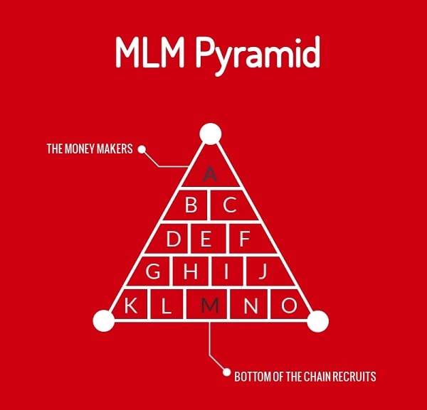 Is Affiliate Marketing or MLM More Sustainable PYRAMID