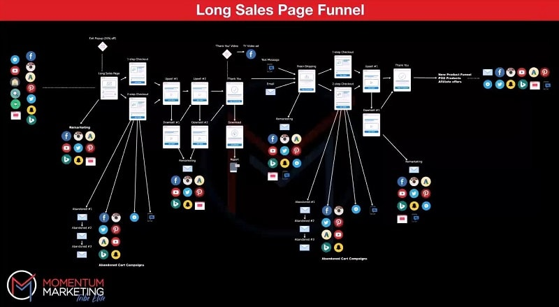 Momentum-Marketing-Tribe-Review Funnel