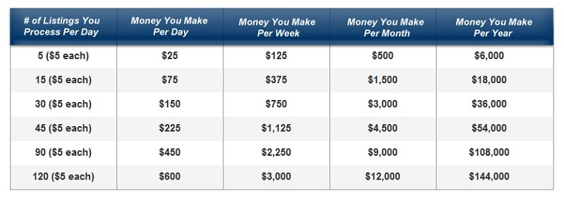 Point and Click Profits Review Earnings Calculator