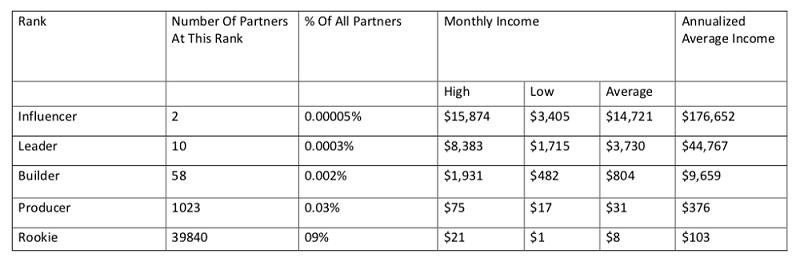 The Profit Shortcut Income Disclosure