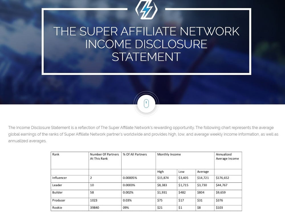 What is the Super Affiliate Network About Affiliate Disclosure