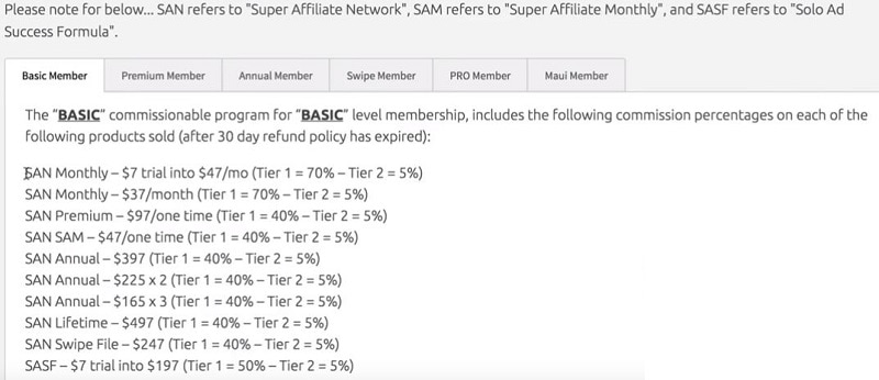 What is the Super Affiliate Network Basic Membership