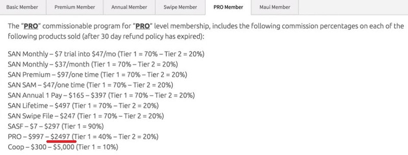 What is the Super Affiliate Network Pro Membership