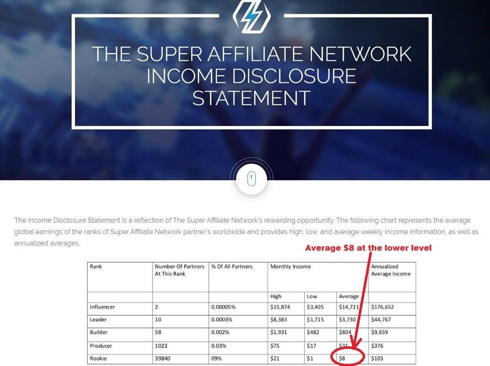 Is Digital Income a Scam Disclosure