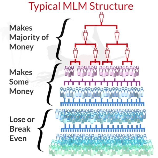 Typical MLM Structure