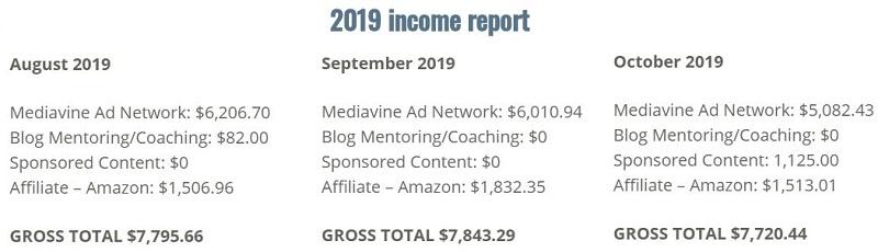 Animal Blog name Ideas Income report