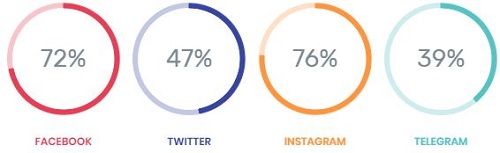 Paid to Flex Social Share Percentages