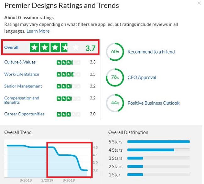 Premier Designs Jewelry Ratings