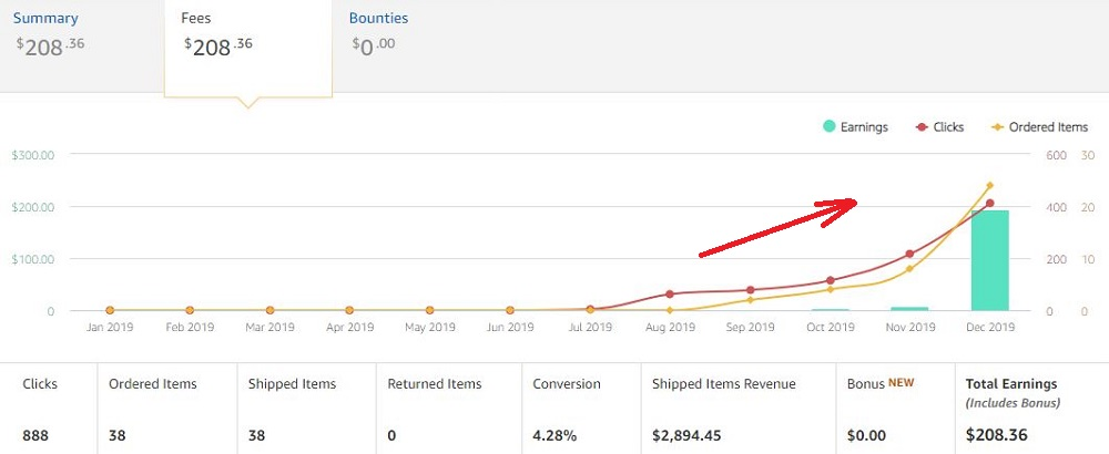 Upturn in sales from a dormant website
