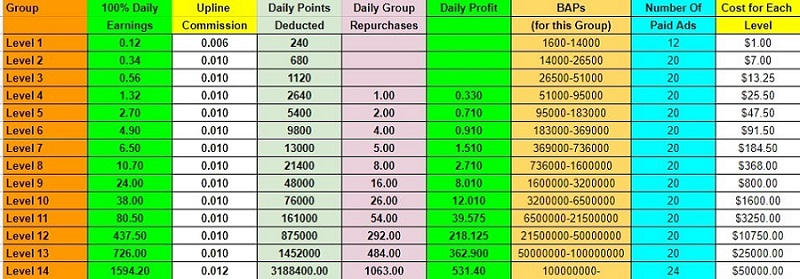 Hits Cash Earning Potential
